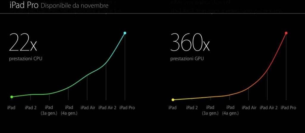Prestazioni iPad pro
