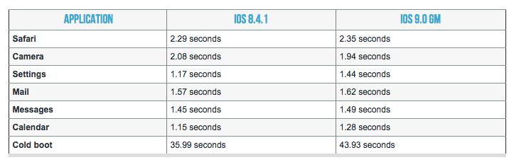 aggiornare iPhone 4s a iOS 9