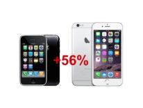 Apple ha aumentato il prezzo di iPhone di oltre il 56 per cento in sette anni