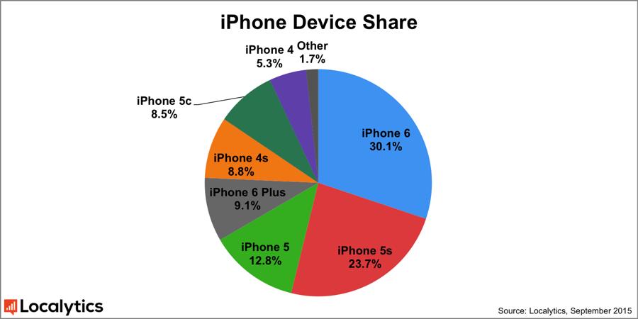 tasso di apertura mensile delle app si iphone