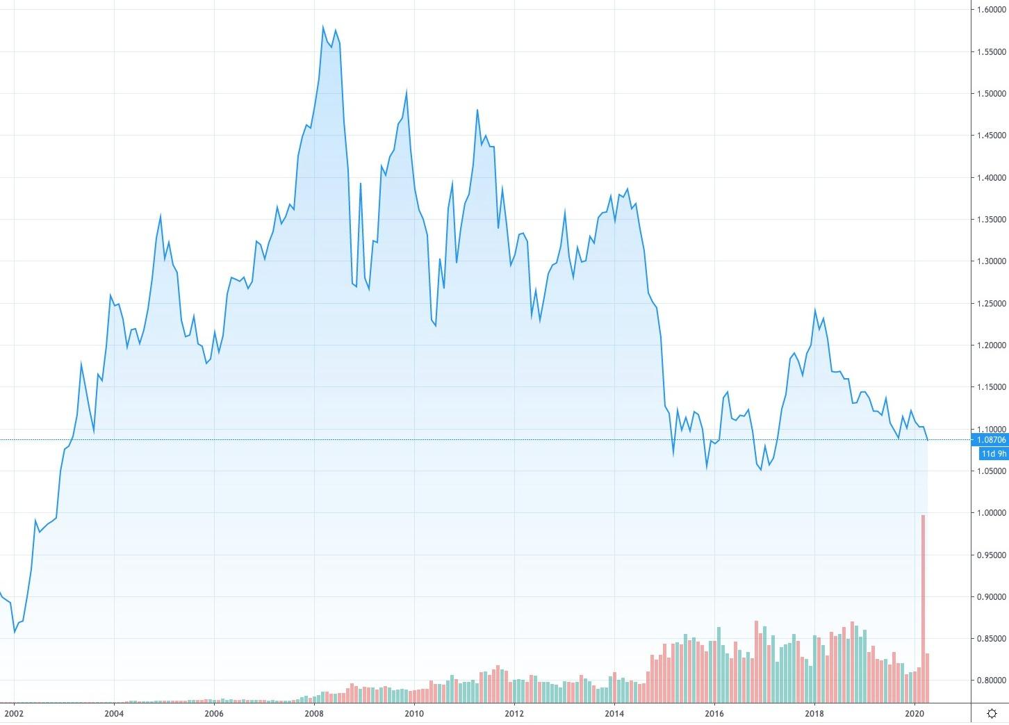 Come è cambiato il prezzo di iPhone dal 2008 ad oggi: l'analisi completa