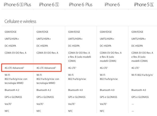 iphone 6s lte advanced 620 tabella confronto