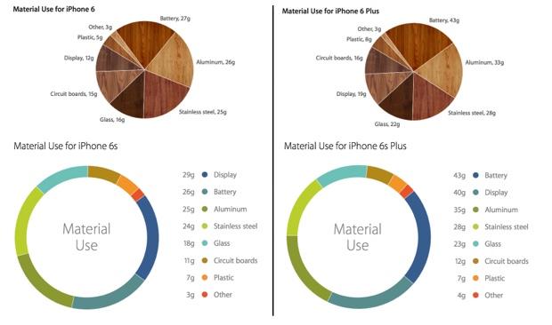 iphone 6s materiali 620