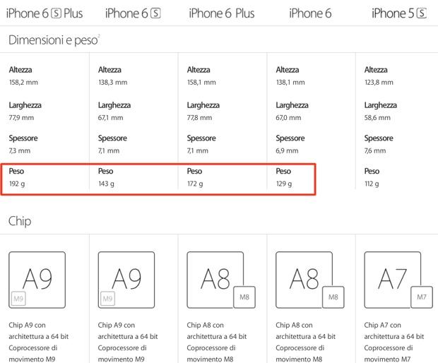 iPhone 6s sono più pesanti