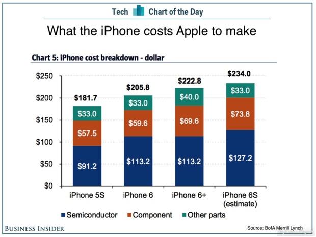 iphone 6s venduto costo Merryl Lynch 620