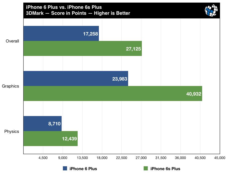 iphone6s-benchmarks-vs-iphone6-3dmark