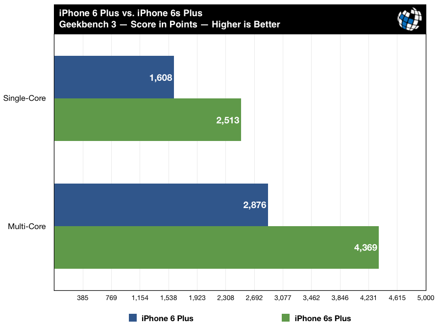 iphone6s-benchmarks-vs-iphone6-geekbench