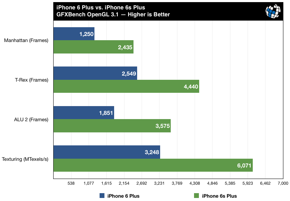 iphone6s-benchmarks-vs-iphone6-gfxbench