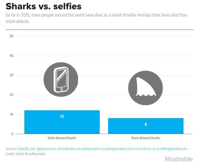 selfie uccidono più degli squali