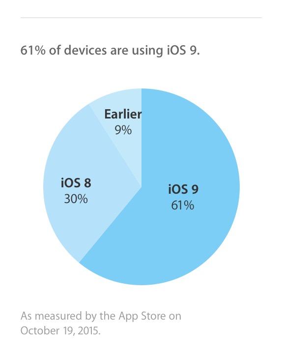 iOS 9 adozione apple