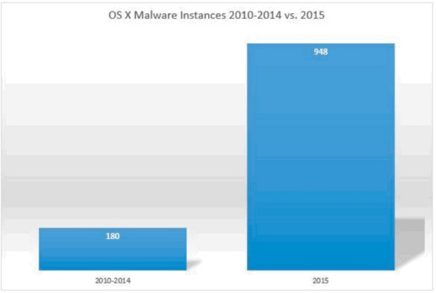 malware per os x bit9