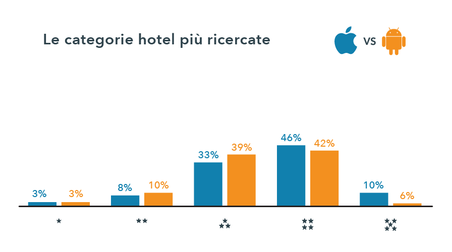 trivago_iOSvdAndroid_categorie hotel