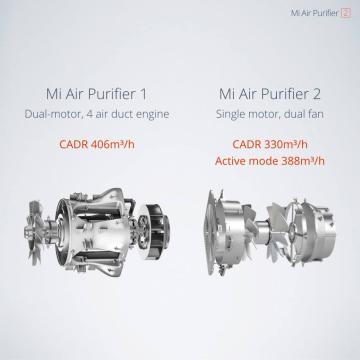 Xiaomi Mi Air Purifier 2 2