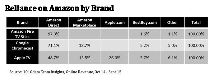 amazon vendite di chromecast apple tv