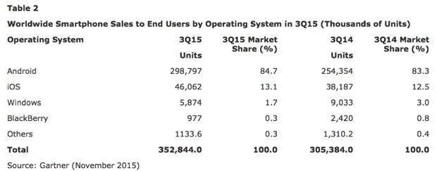 iOS cresce del 21% gartner Q3 2015 2