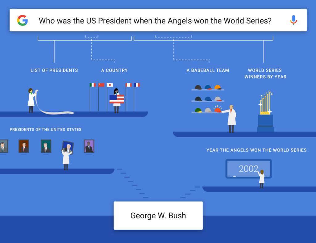 google comprende le domande e il significato