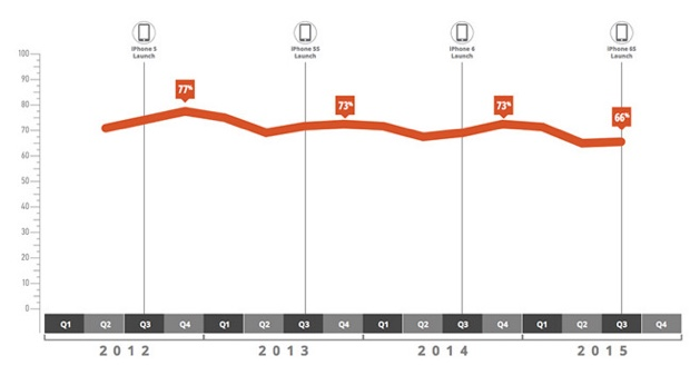 iPhone e iPad tornano a crescere 620