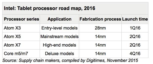 processori Intel per tablet