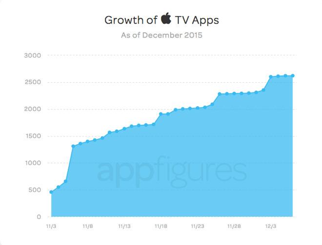 app store apple tv