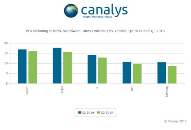 tablet Android a basso costo canalys
