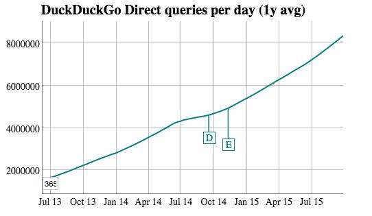 utilizzo di DuckDuckGo