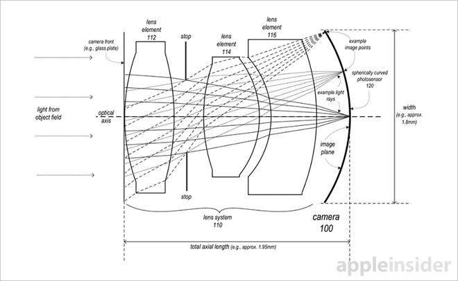 fotosensore curvo Brevetto Apple