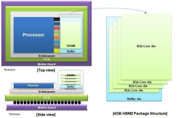 struttura DRAM HBM2