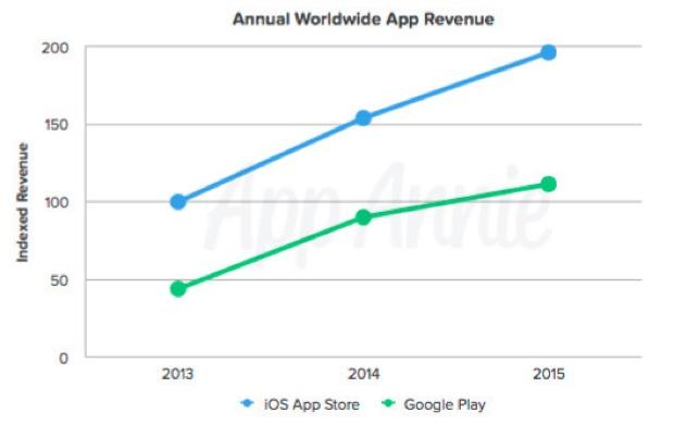 App Store straccia Google Play app annie