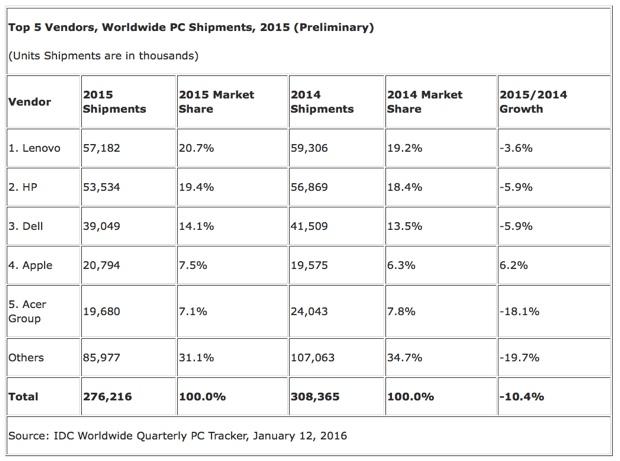 IDC 2015 PC preliminari World