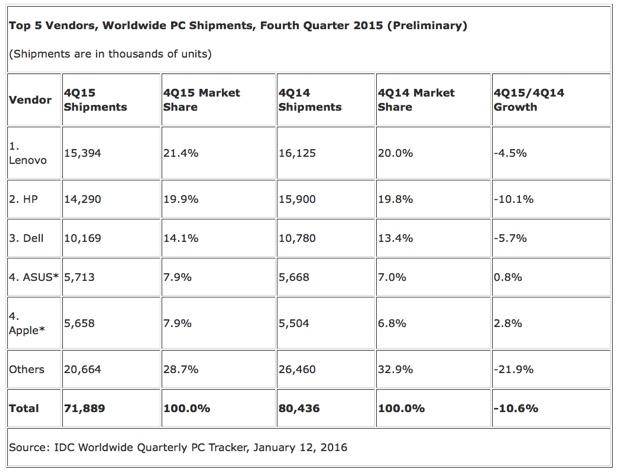 IDC Q4 2015 PC preliminari