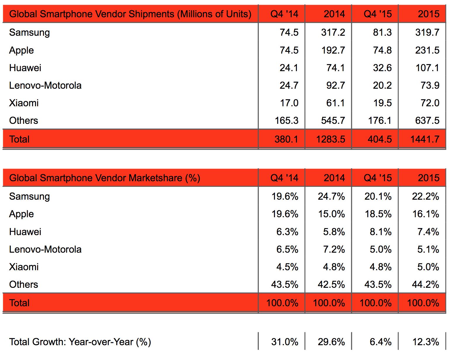 Mercato smartphone 2015