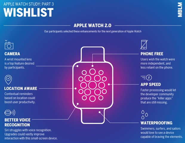 apple watch era amore MBLM 2