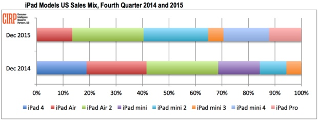 iPad Pro vende bene CIRP