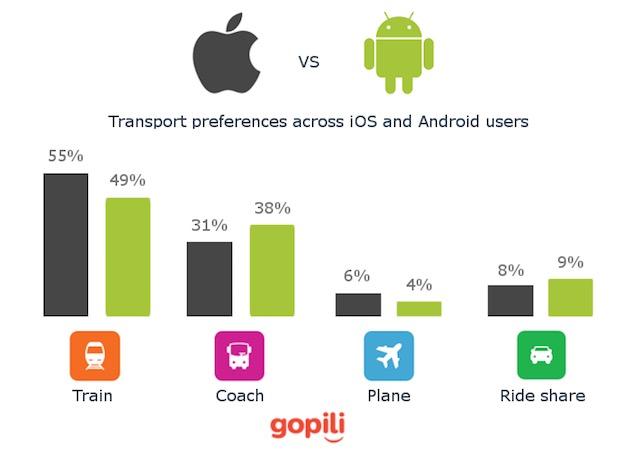 Gopili-iOS-vs-Android-Modes-of-Travel