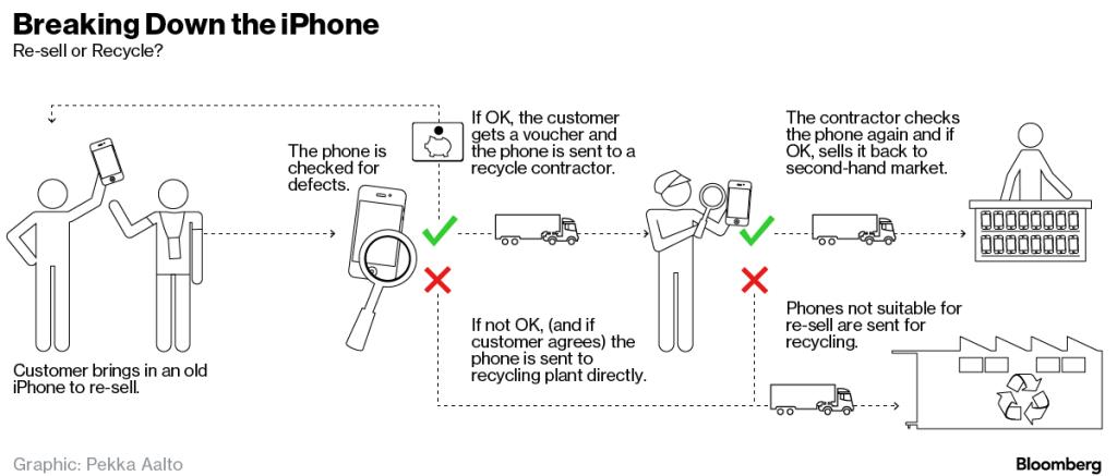 vecchi iphone Riciclo