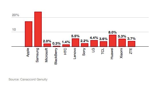 Quota di mercato smartphone 2015