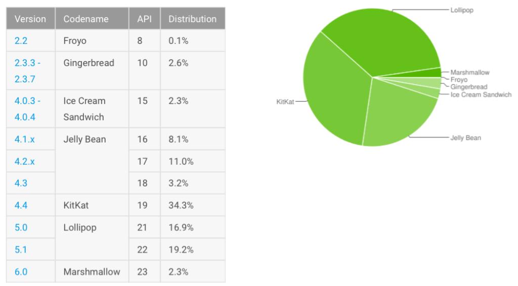 Android-adoption-20160307