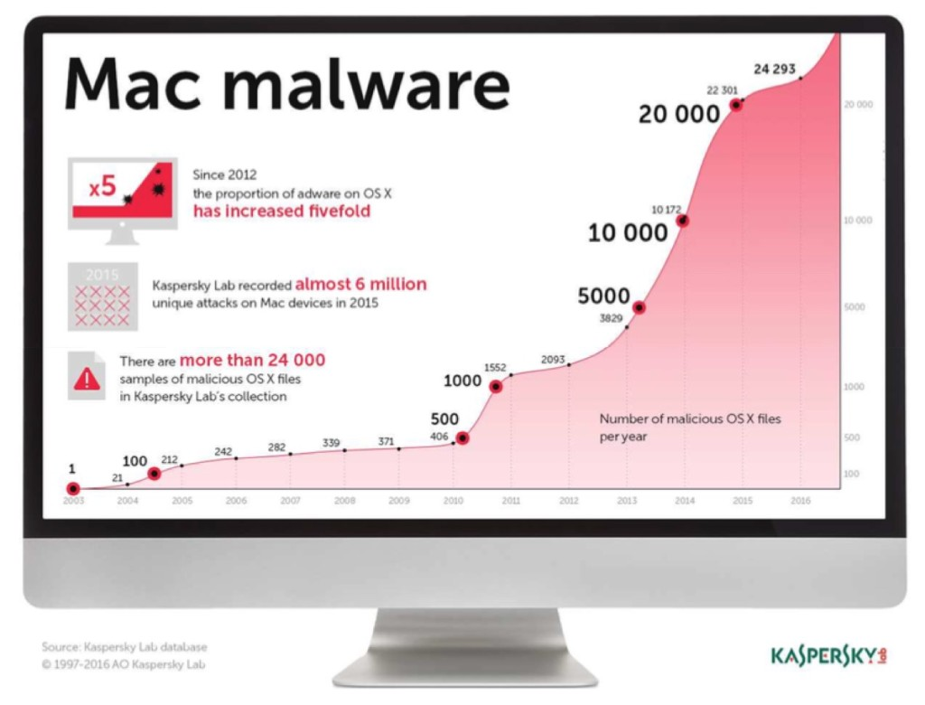 Kaspersky Internet Security for Mac 1