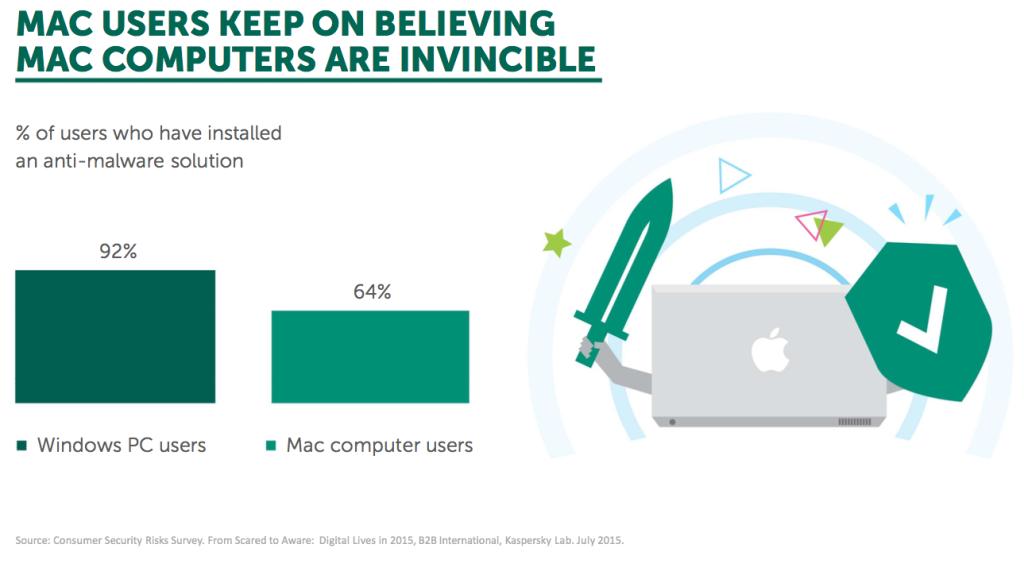 Kaspersky Internet Security for Mac 2