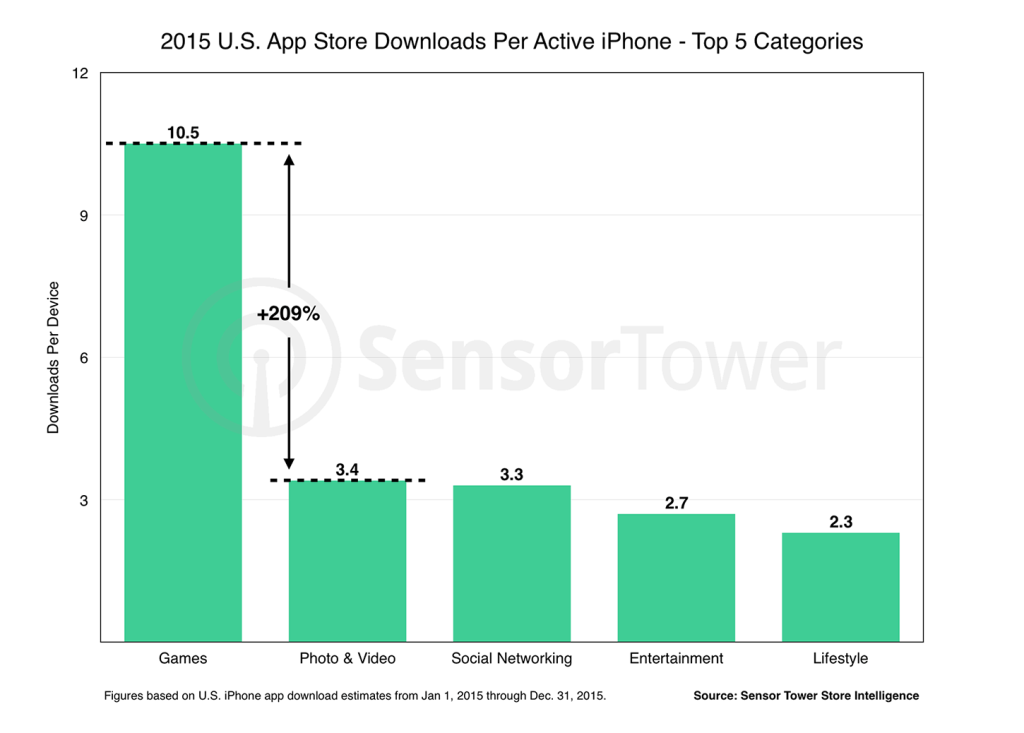 spesa utenti iPhone USA