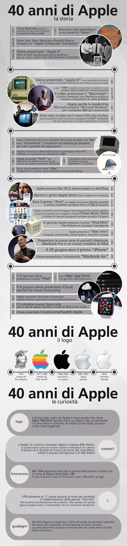 40 anni di Apple infografica
