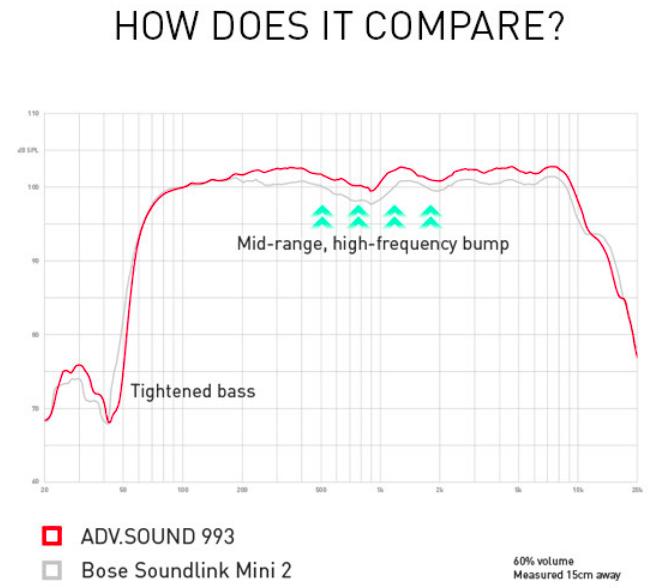 ADV.Sound 993 audio