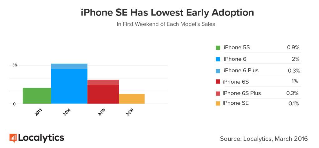adozione iPhone SE Localytics 1jpg