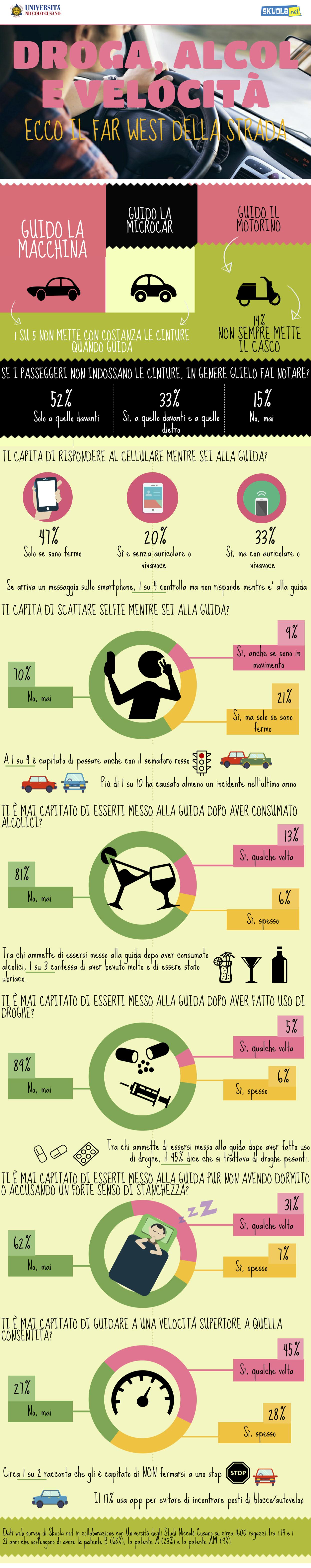 infografica giovani alla guida