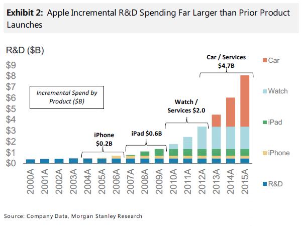auto elettriche Investimenti Apple