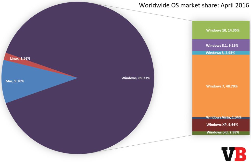 quota di mercato di Windows Market share sistemi operativi - quota di mercato di Windows