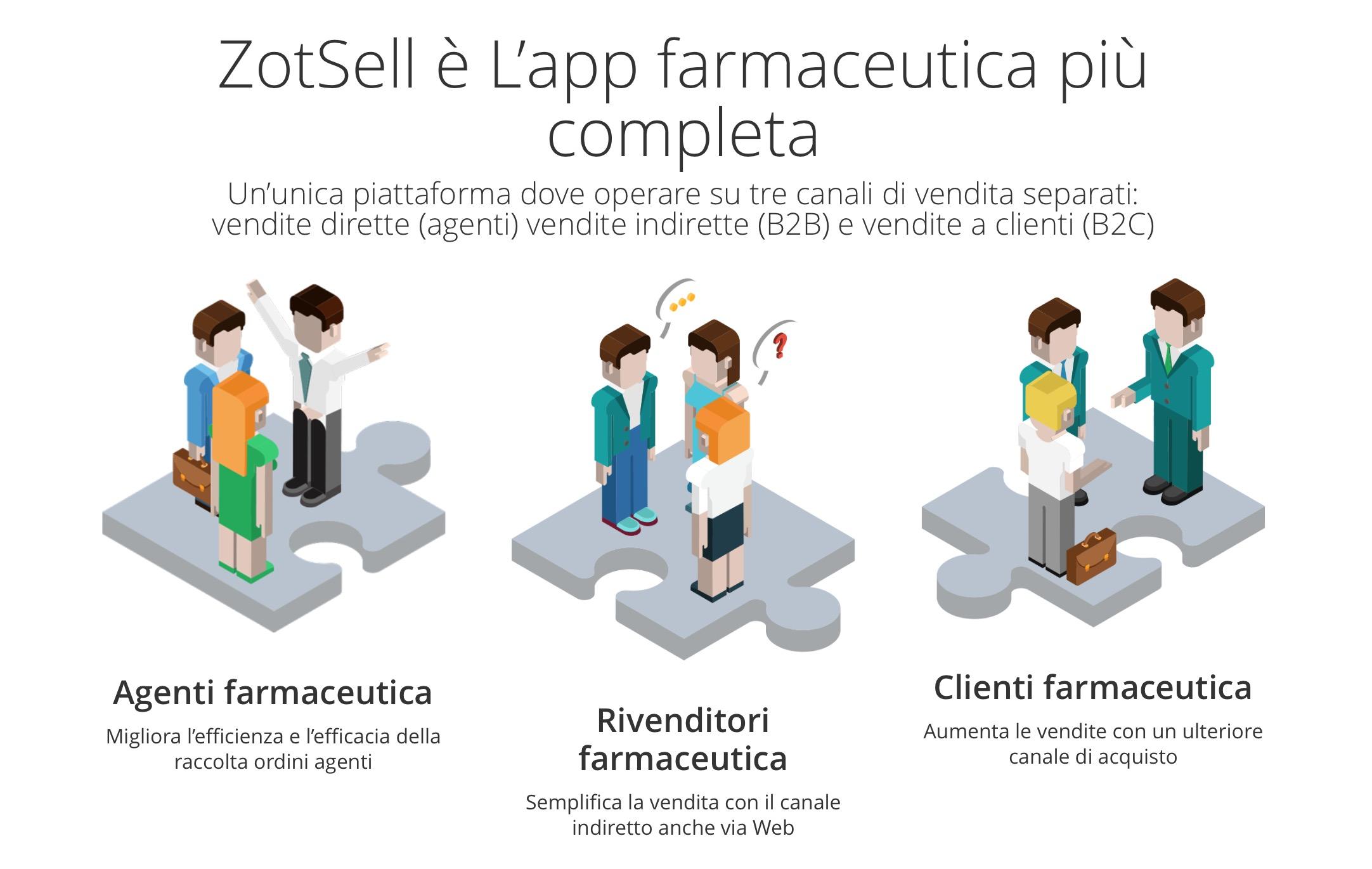 ZotSell Farmaceutica