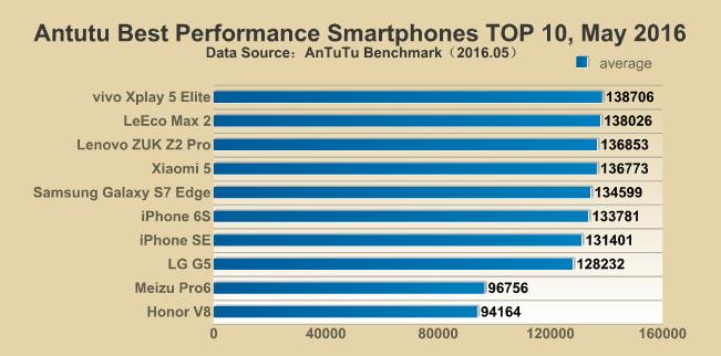 smartphone più veloci