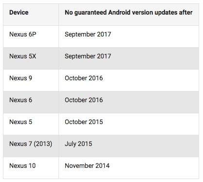 aggiornamenti Nexus