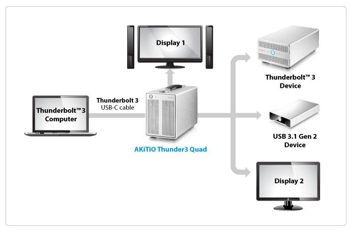 Thunderbolt 3 Quad akitio-thunder3-quad-connectivity